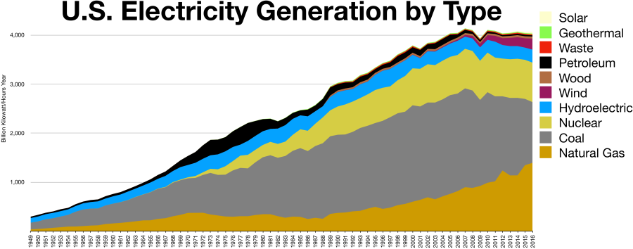 US_Electricity_by_type (1)